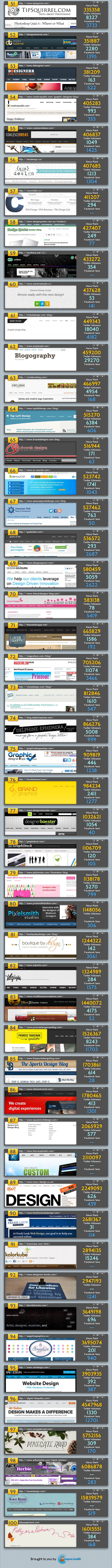 Top 100 Web Design Blogs For 2013 Infographic
