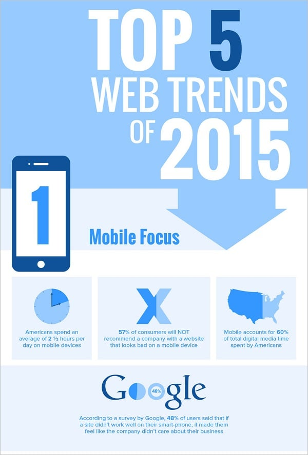 Web Design Infographics - Top 5 Web Trends for 2015