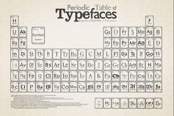 Typography Infographics Periodic Table