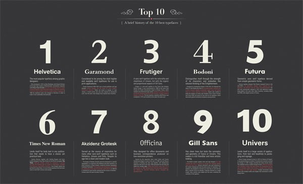 Introduction to Typography Infographics