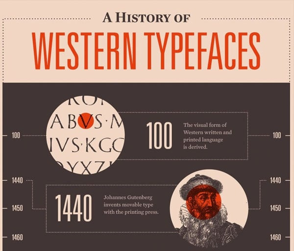 Western Typography Infographics