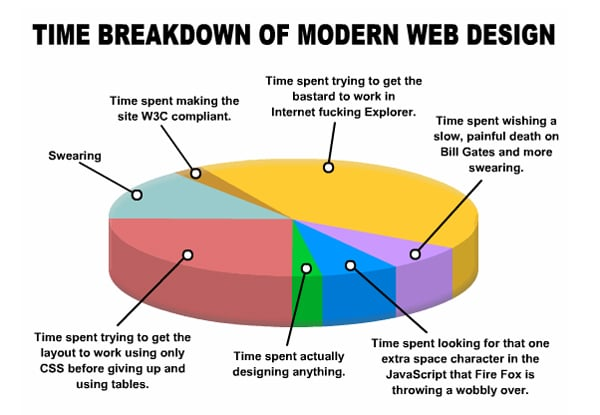 Web Designers' Life: the Funniest Pictures from all Over the Web