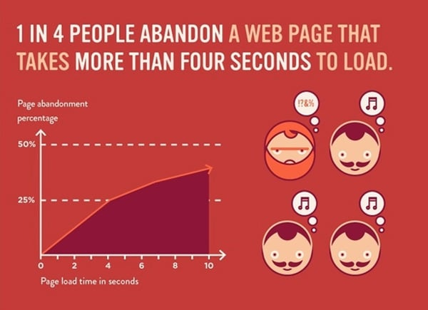 Slow website speed destroys conversion rates