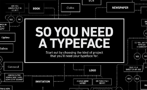 Choose a Typeface - Infographic. Avoid Typography Mistakes