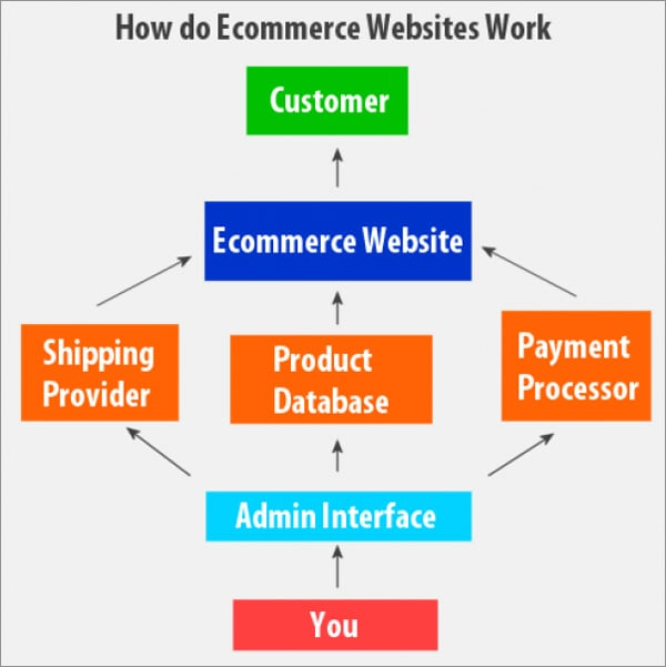 A Short Guide to Describe Custom Ecommerce Web Design