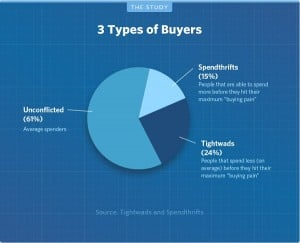 HelpScout Infographic on Conversion Optimization