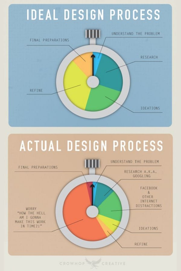 Web Design Infographics - UXCentral The Ideal Design Process