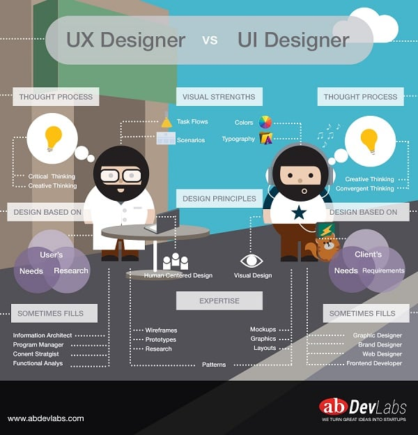 The Difference Between UX Designers and UI Designers