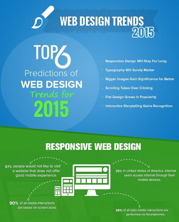 Web Design Infographics - Top 6 Predictions of Web Design Trends for 2015