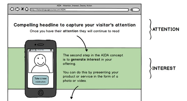 aida approach to CTA design