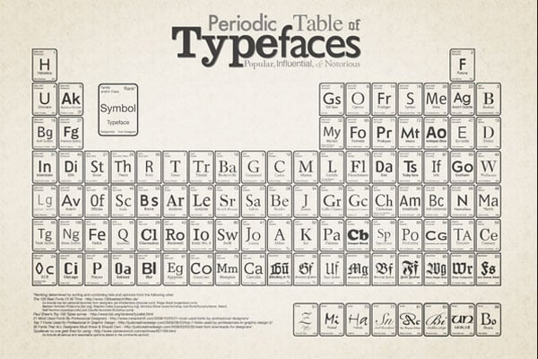 Typography Infographics Periodic Table