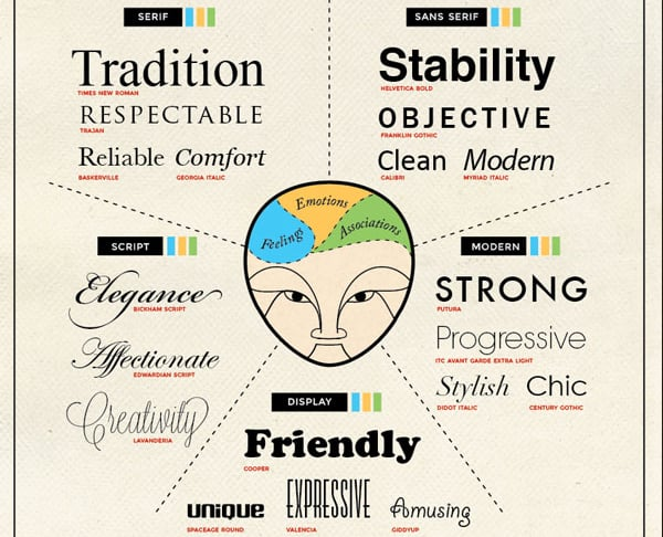 Typography Infographic Psychology