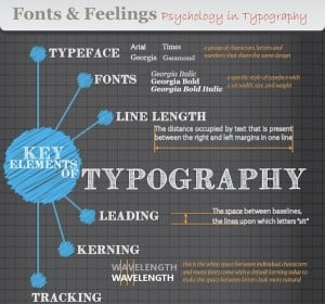 TYpography Infographics about Psychology