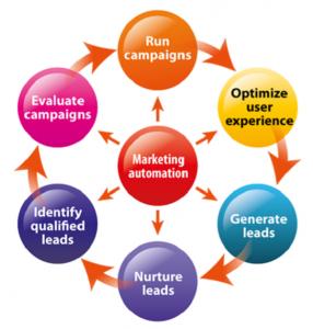 Digital Marketing Trends 2016 - marketing automation