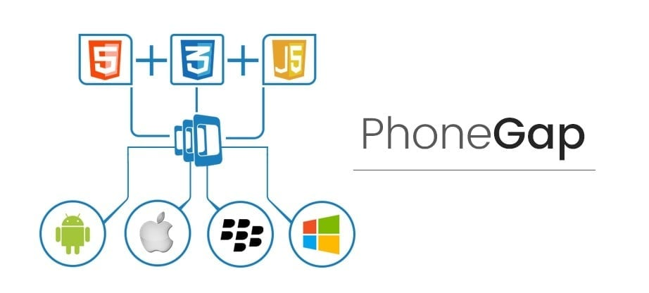 Cross platform mobile app development - PhoneGap