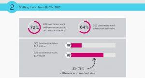 B2B Ecommerce shifting trend