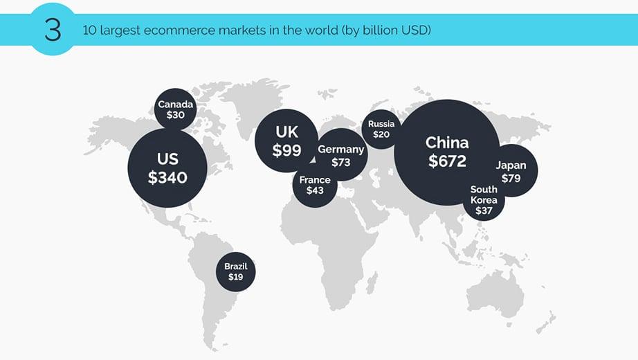 B2B Ecommerce markets