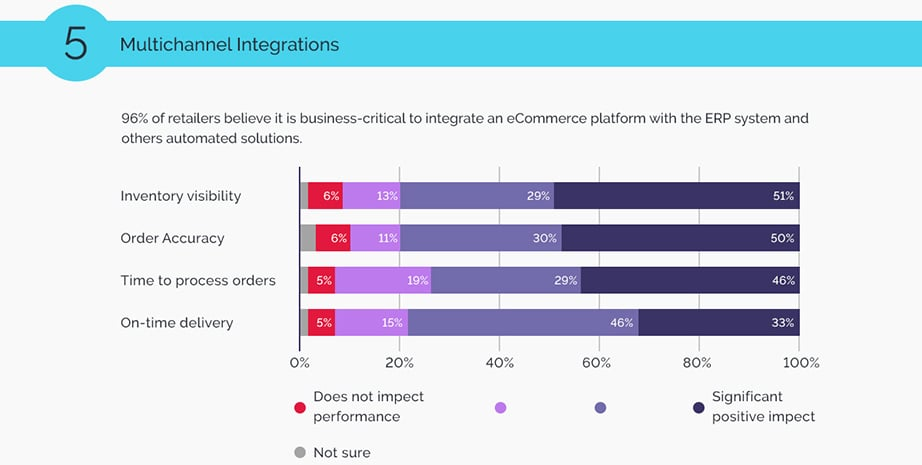B2B Ecommerce multichannel integrations