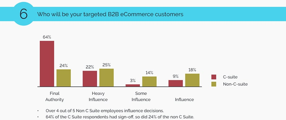 B2B Ecommerce customers image