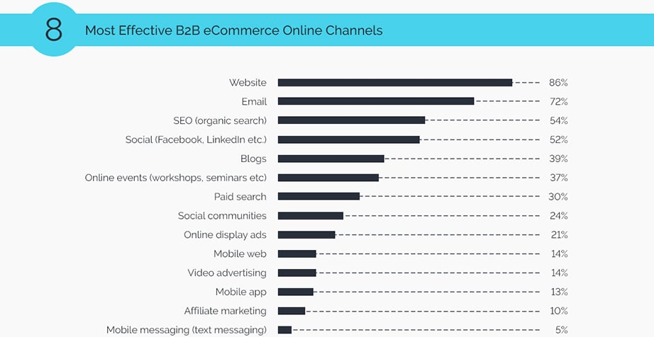 B2B Ecommerce online channels