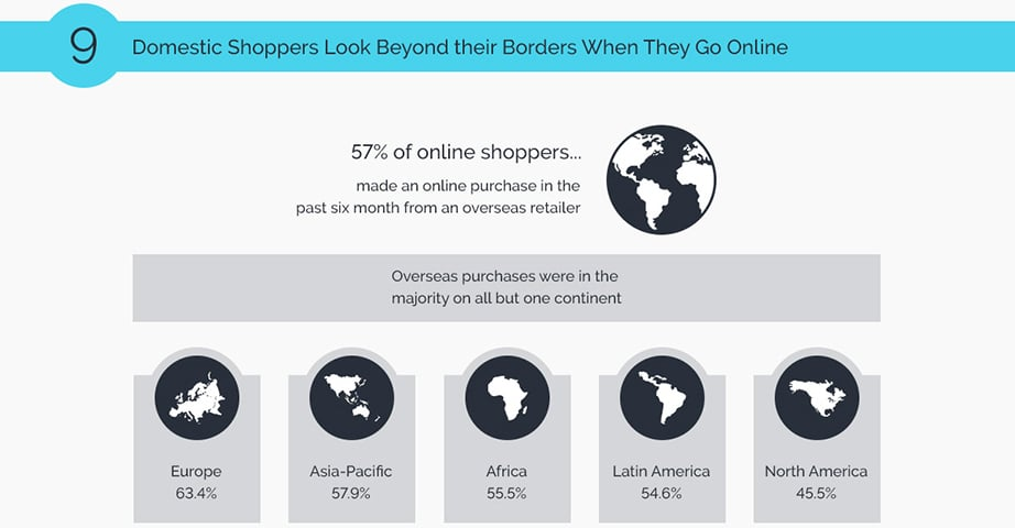 B2B Ecommerce shoppers statistics