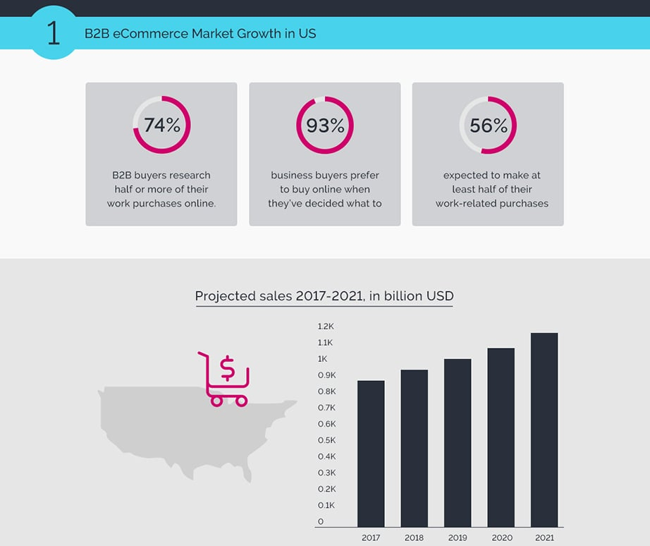 B2B Ecommerce market growth