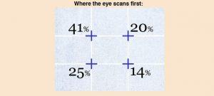 rule of thirds web design eyescan image