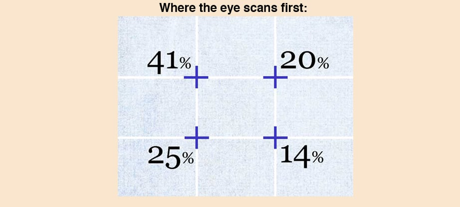 rule of thirds web design eyescan image