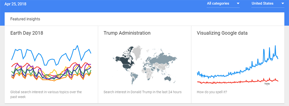 Google trending searches and Google Search Insights