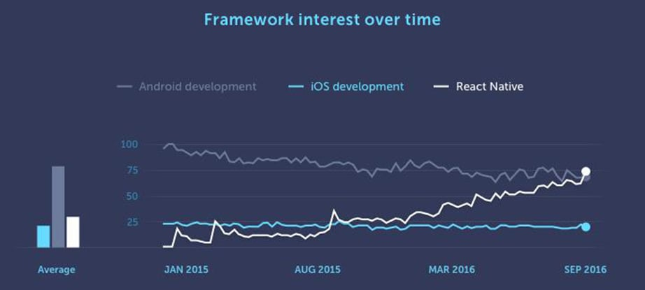 React Native app development framework statistics image