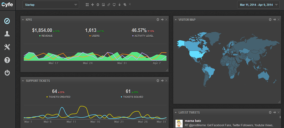 Cyfe digital marketing analytics tool image