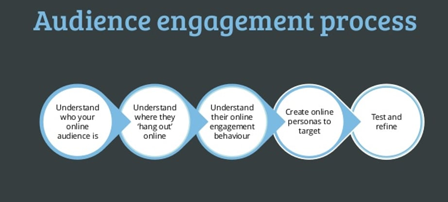 seo audience engagement process