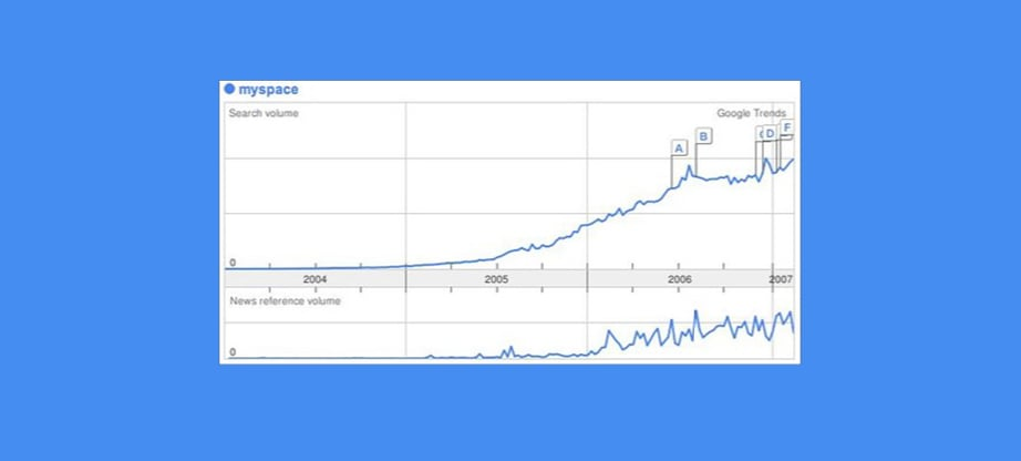 Google Trends and myspace image