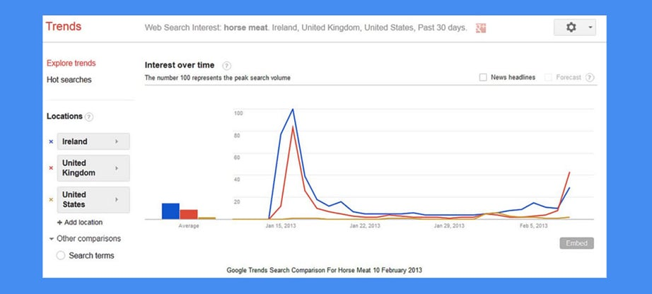 Google Trends niche exploration image