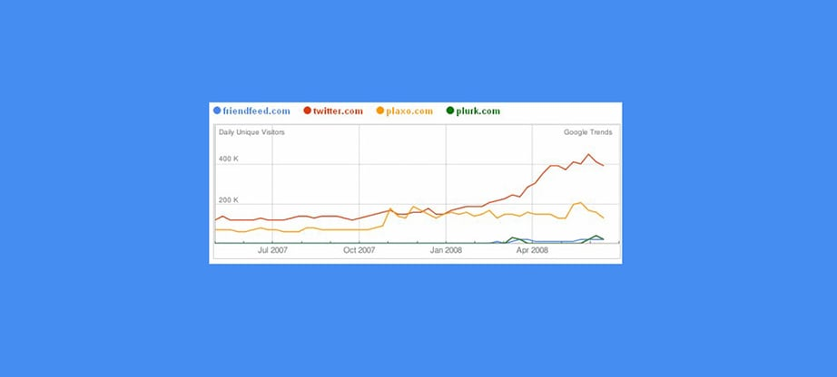 Google Trends statistics by social media platforms
