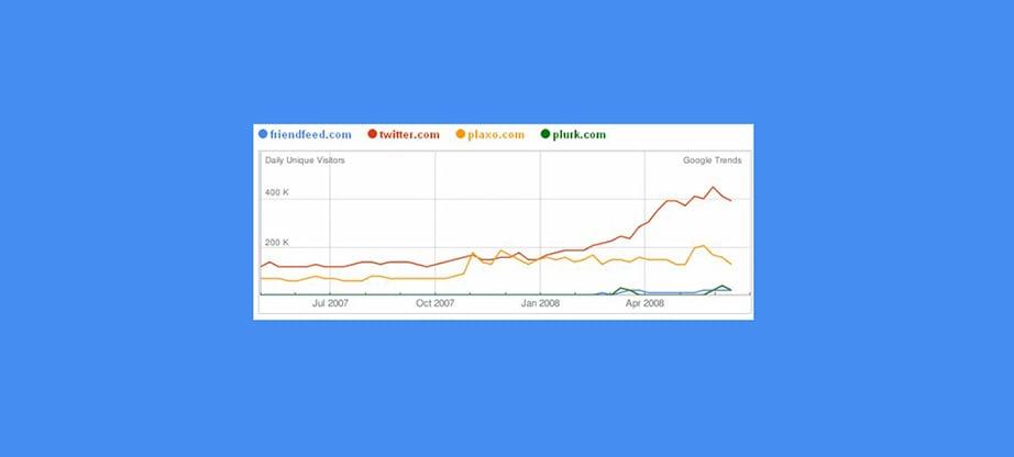 Google Trends statistics by social media platforms