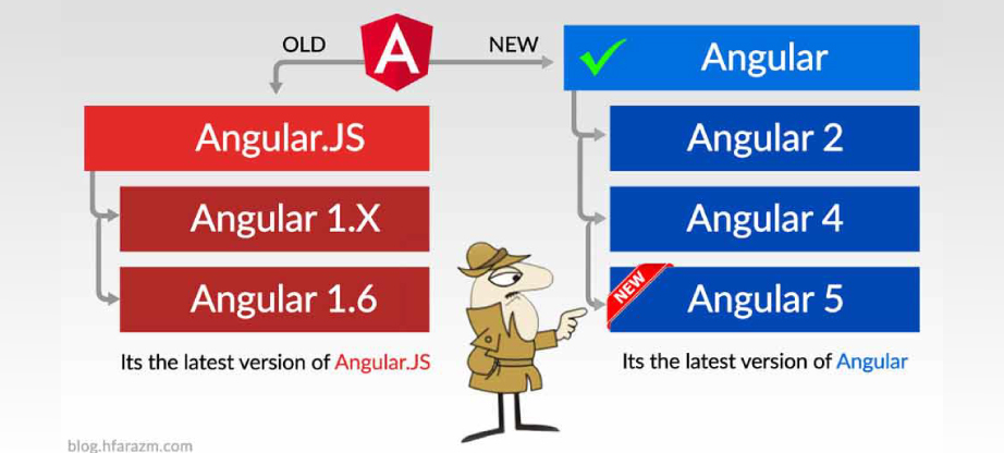 Angularjs-Vs-Angular-4-The-Basics