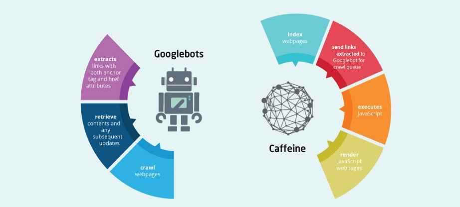 Differences between Googlebot and Caffeine