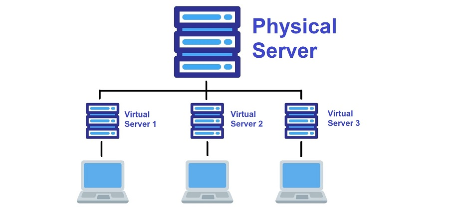 Shared and VPS Hosting